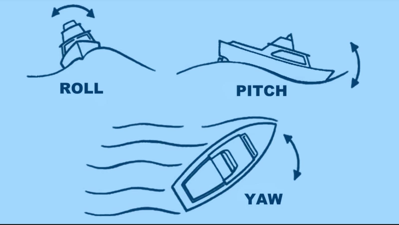 Quadcopter Physics Explained - By Sanyam Bhutani