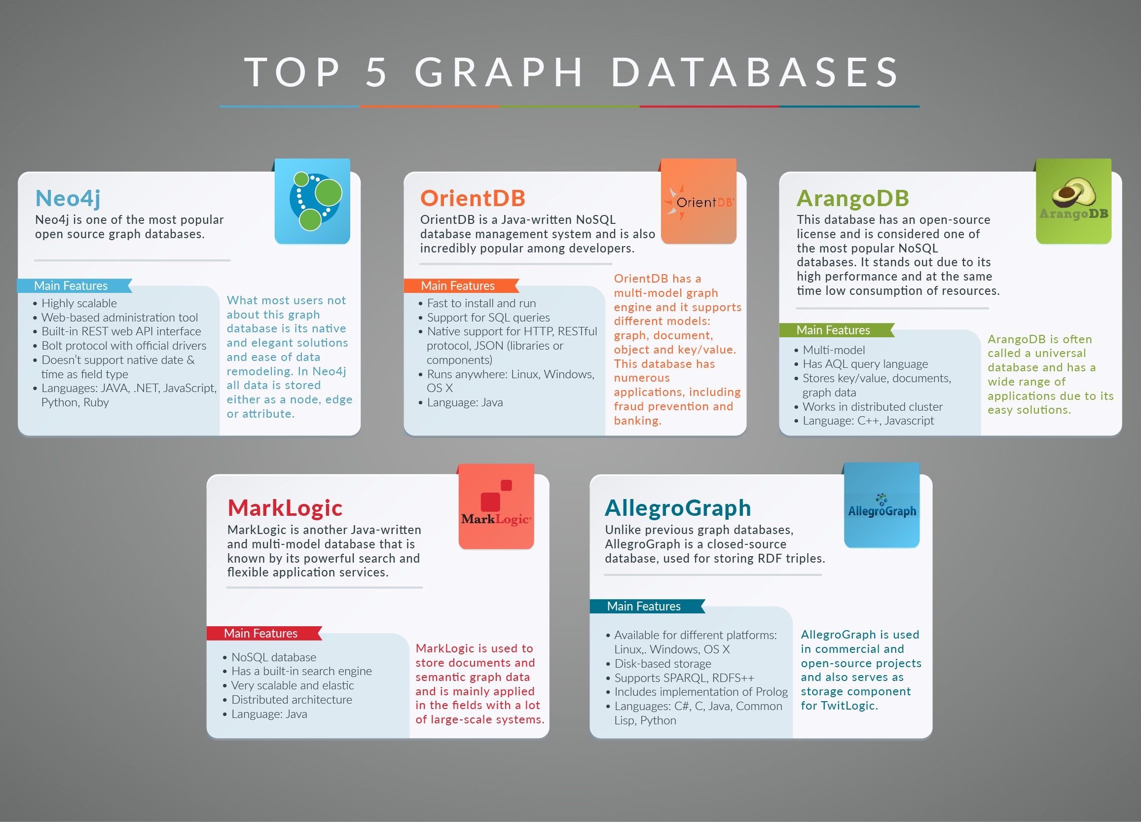 Graph DataBases Review - By DashMagazine