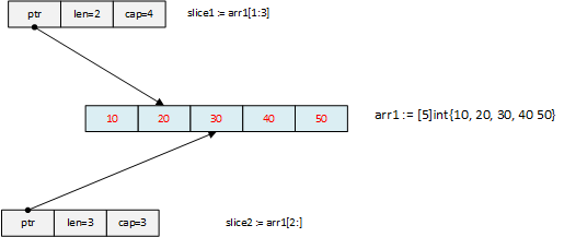 Golang slice and append - By