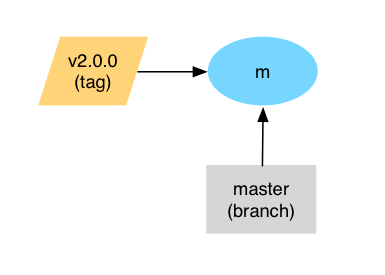 A Branching and Releasing Strategy That Fits GitHub Flow