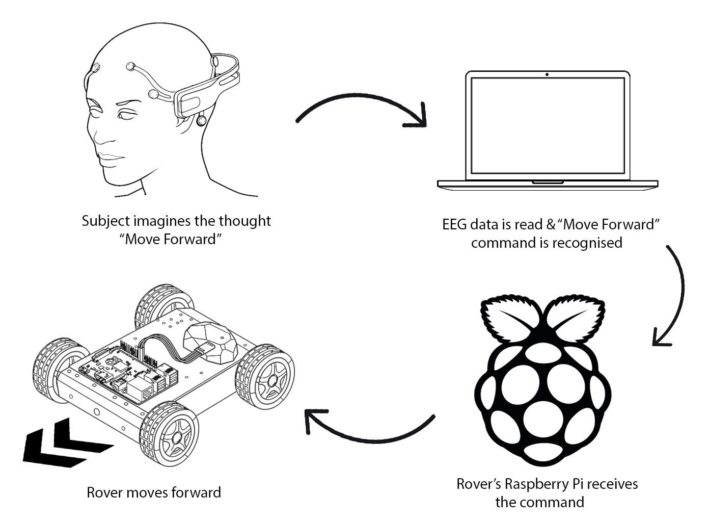 EEG Controlled Rover – A Brain-Computer Interface - By Prajwal Gatti
