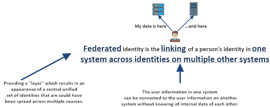 Federated Identities: A Developer's Primer - By Jeff Okawa