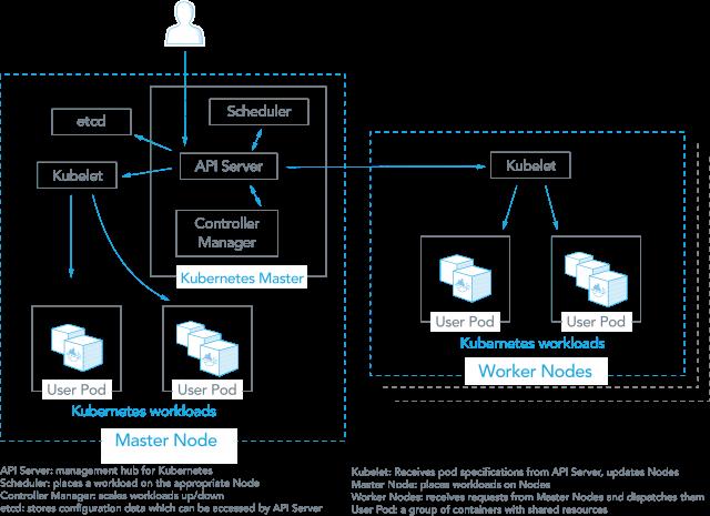 Kubernetes vs Docker Swarm — A Comprehensive Comparison - By