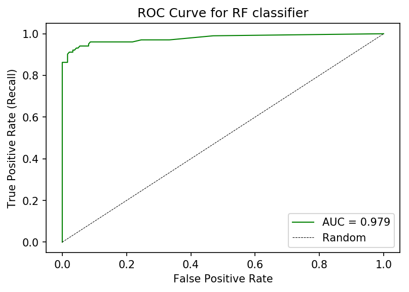 Making sense of real-world data: ROC curves, and when to use them