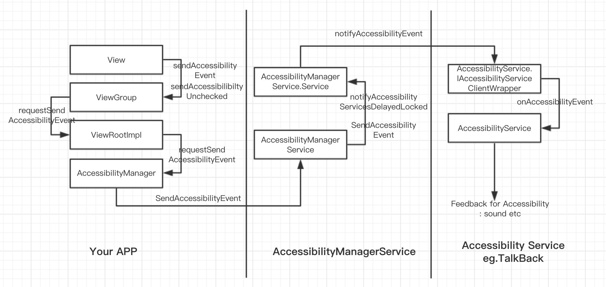 Develop Accessibility Support for Instant Messaging App - By
