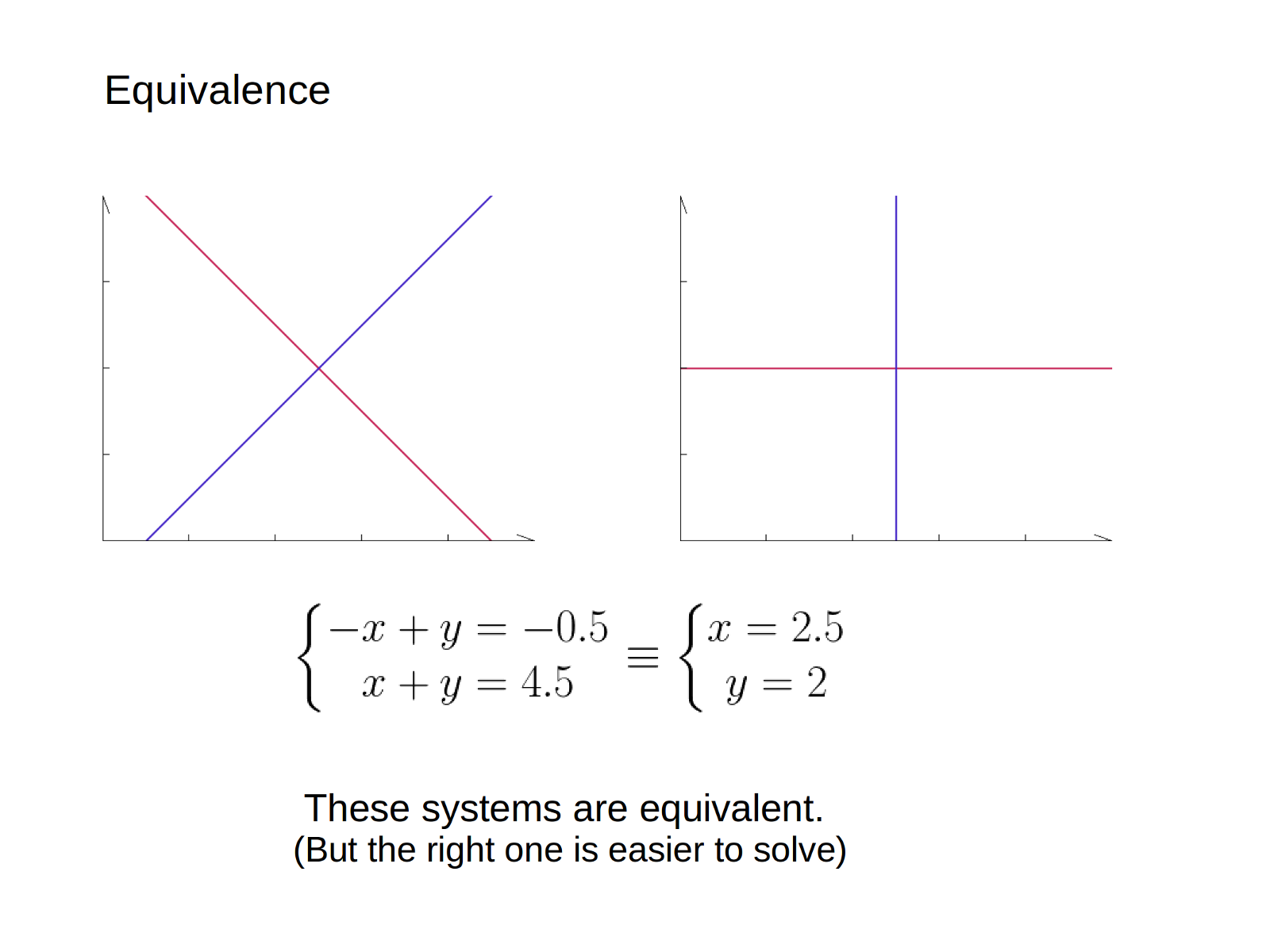 Programmer's guide to linear systems - By