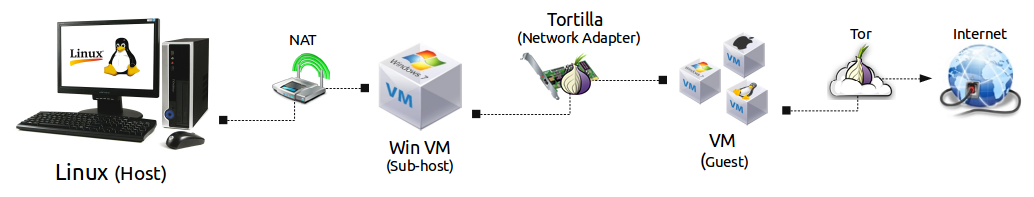 Securely Tor All The Things On Linux - By Amir Off