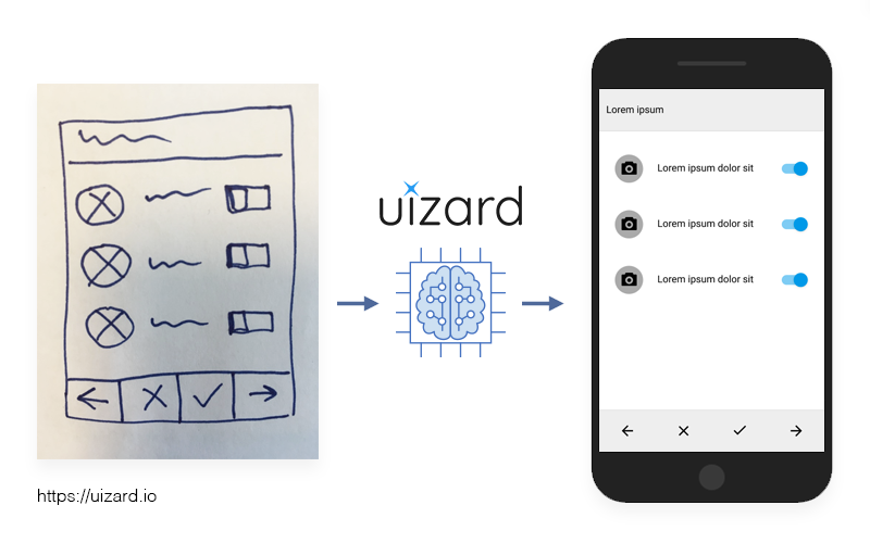 /why-we-invested-in-uizard-the-future-of-wireframe-prototyping-86ed41383d36 feature image