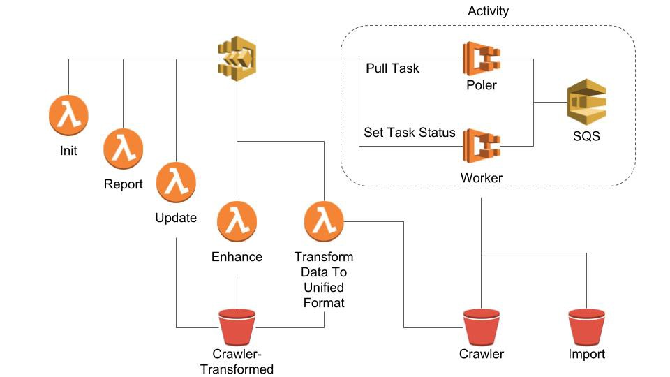 Consistent modelling of Serverless long-running background