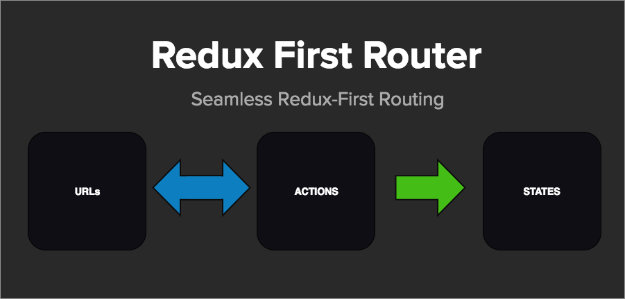 Pre Release: Redux-First Router — A Step Beyond Redux-Little