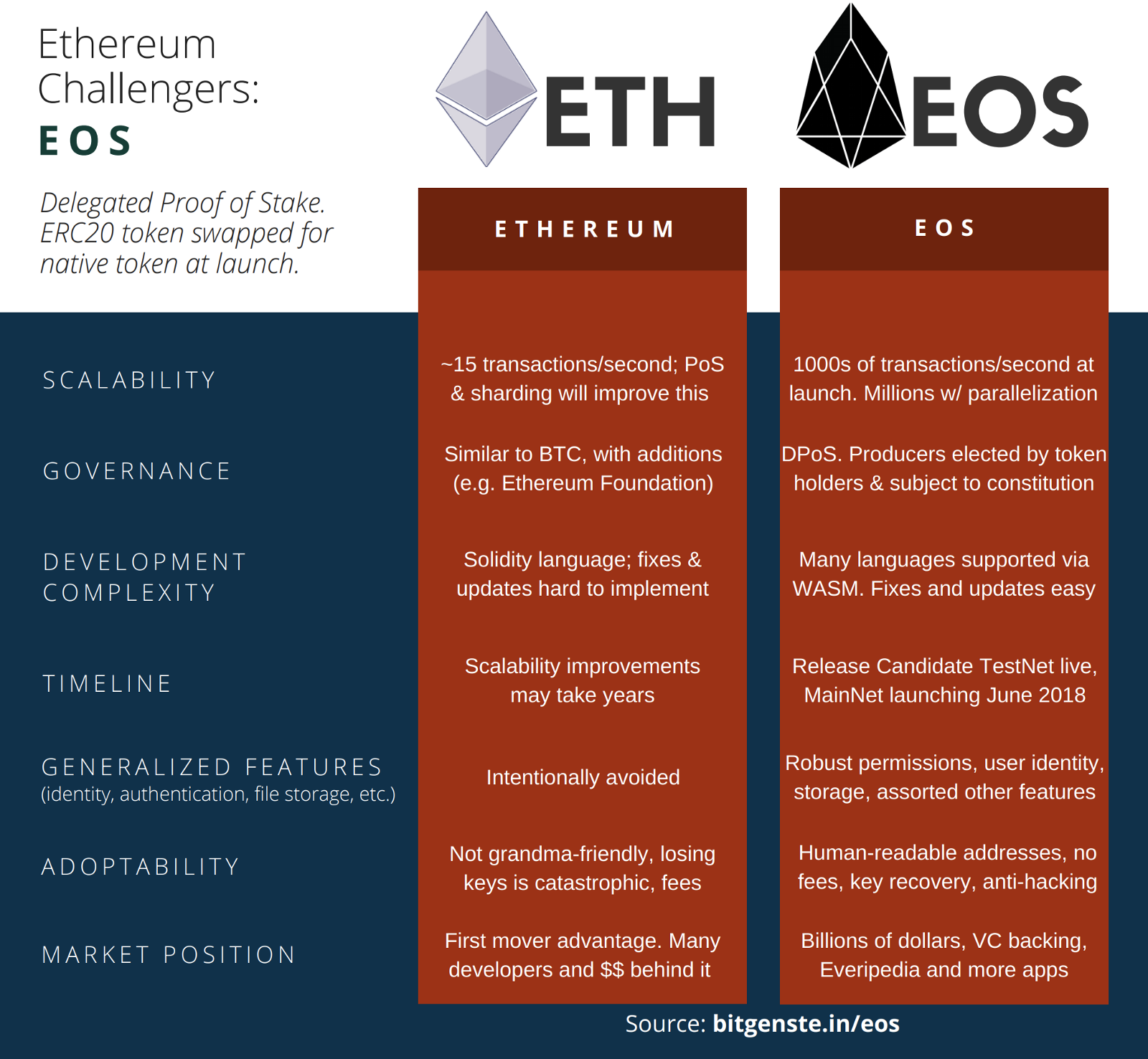 Everything they don't want you to know about EOS, the