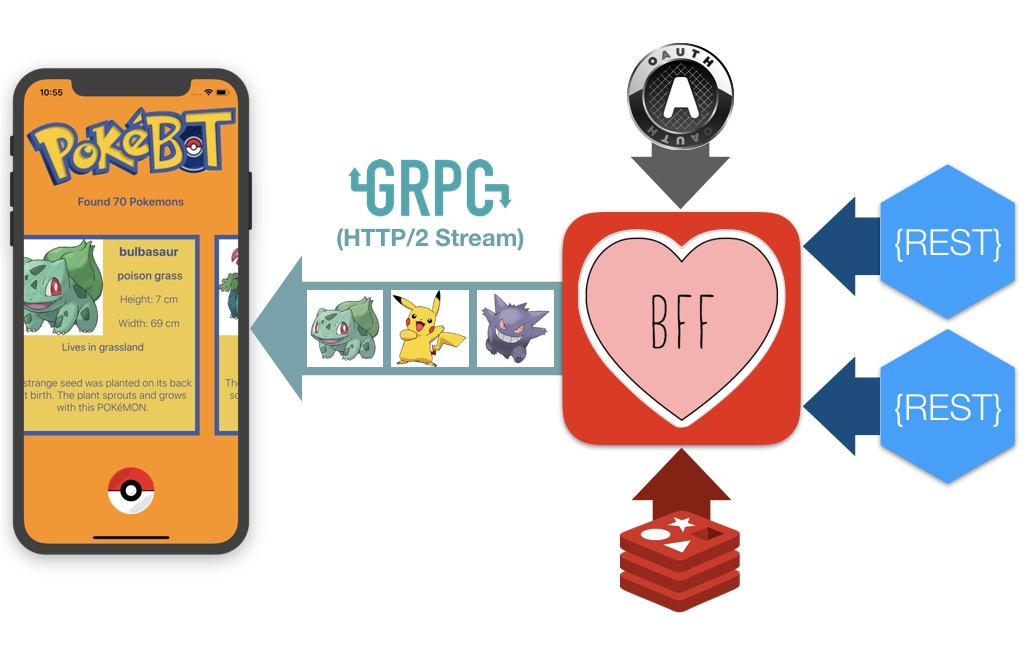 GRPC BFF for Swift iOS App - By
