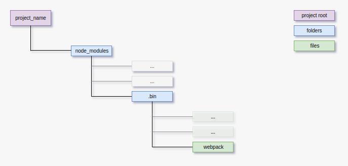 Webpack 3 quickstarter: Configure webpack from scratch - By