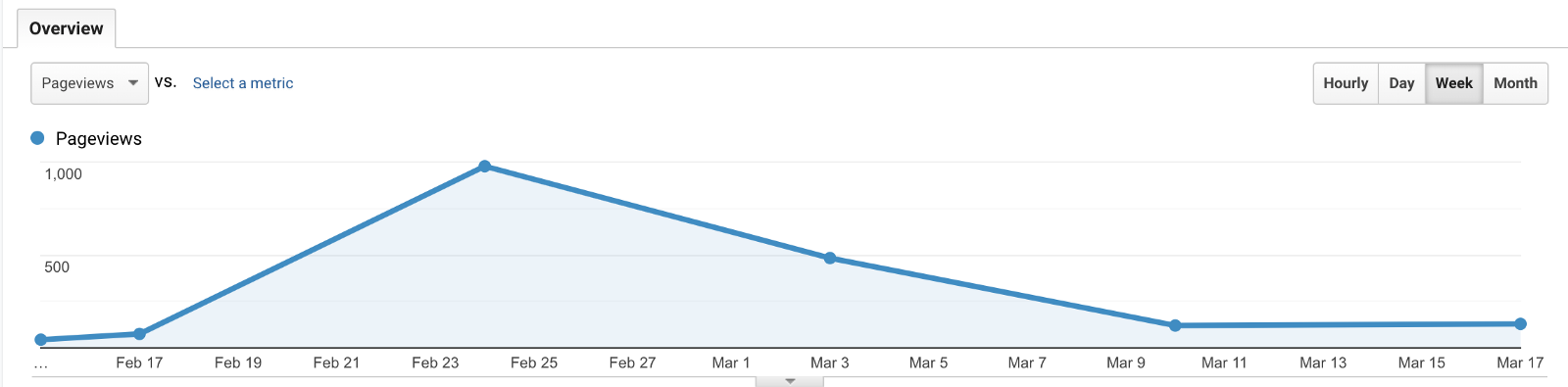 /how-i-got-my-first-1-000-visitors-in-a-month-77f0810994d3 feature image