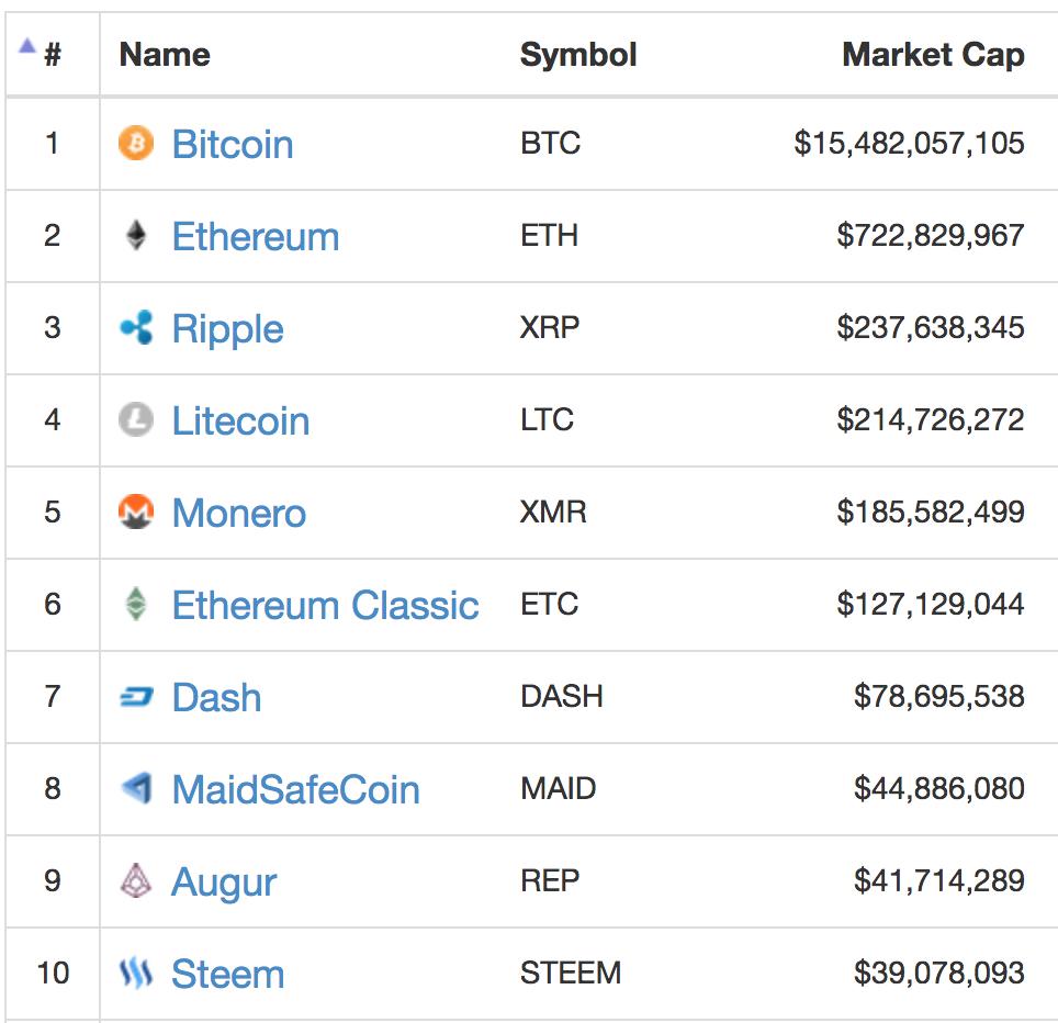 top 10 bitcoin