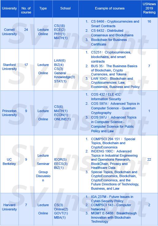 /top-university-blockchain-curriculum-rankings-of-2018-d3807b513dc8 feature image