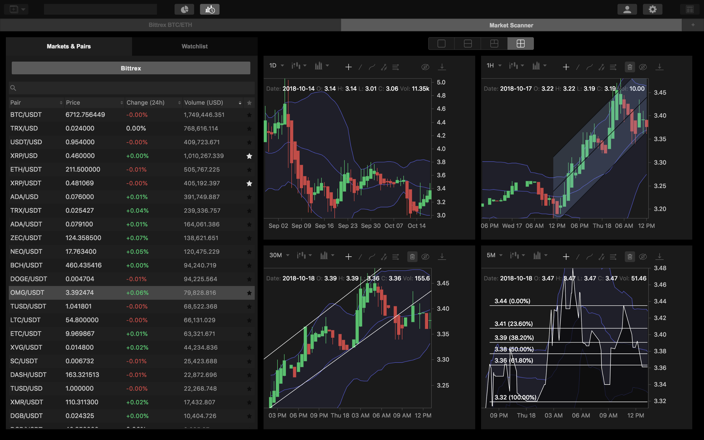 Hack your Crypto-Trading with Multiple Time Frame Analysis
