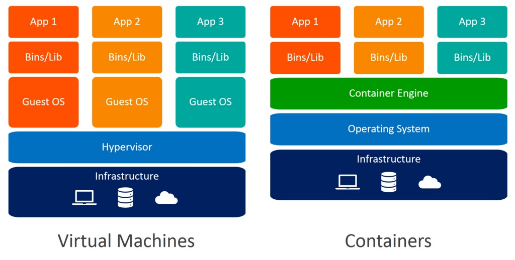 Deploying on AWS Free Tire with Docker and Fabric - By