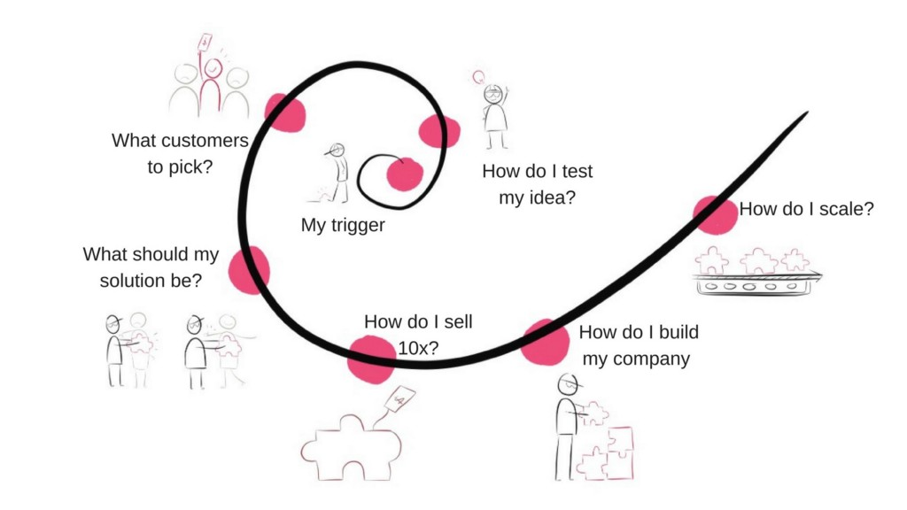 /the-mindset-of-the-startup-founders-4b22c0b0d1d7 feature image