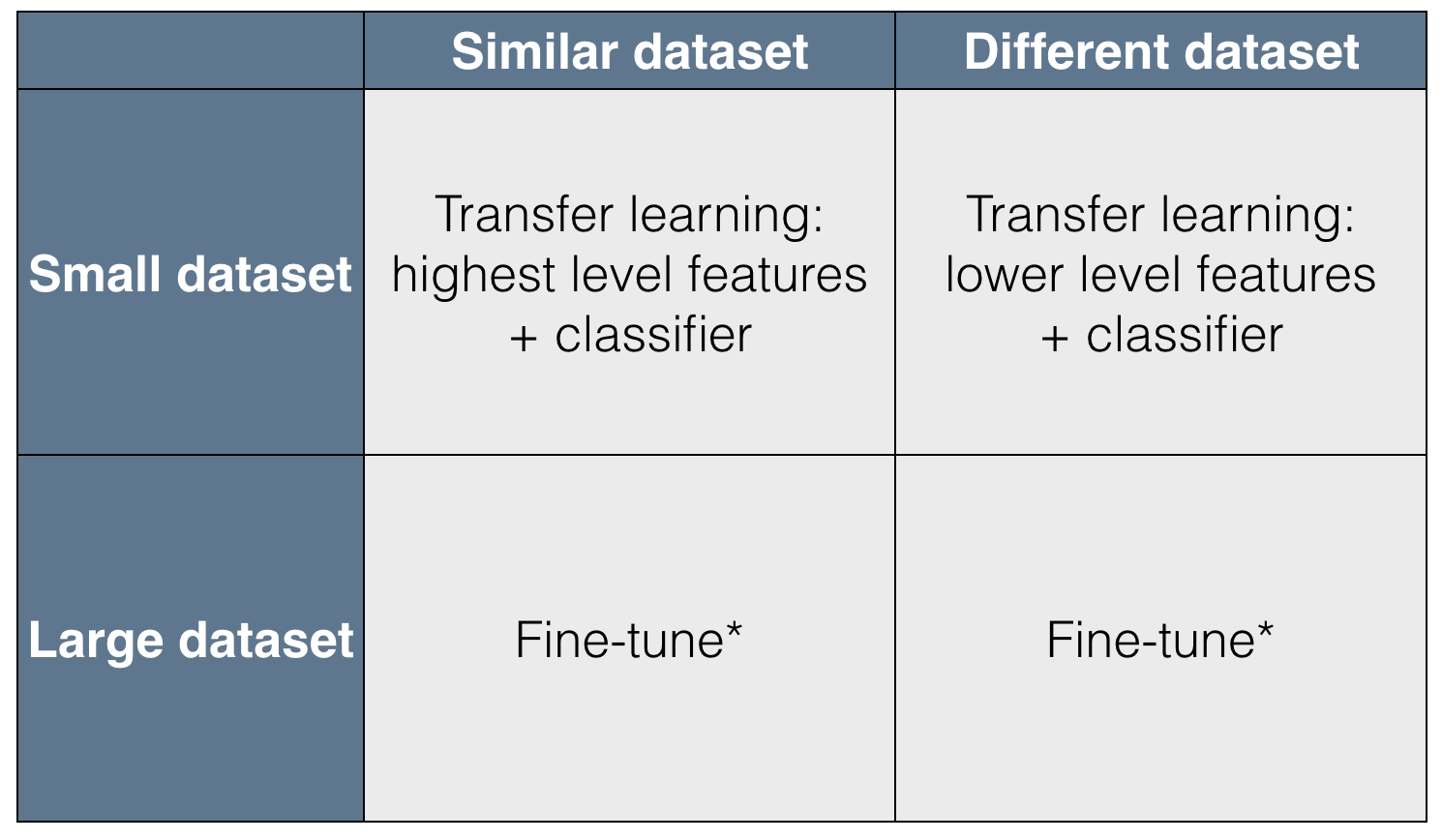 Transfer Learning : Approaches and Empirical Observations