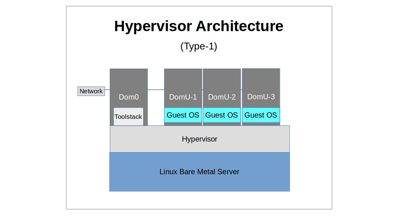 Linux Server Virtualization: the basics - By