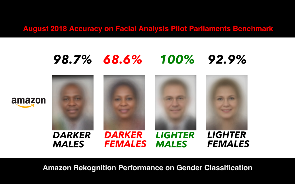 /response-racial-and-gender-bias-in-amazon-rekognition-commercial-ai-system-for-analyzing-faces-a289222eeced feature image