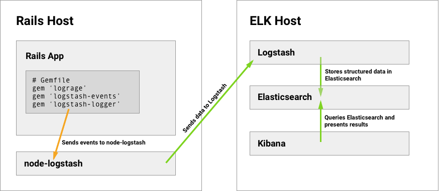 Beyond `tail -f`: powering up your sleuthing skills with Logstash+