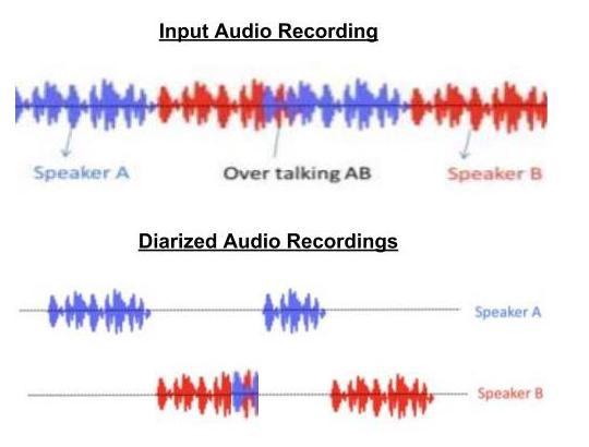 /speaker-diarization-the-squad-way-2205e0accbda feature image