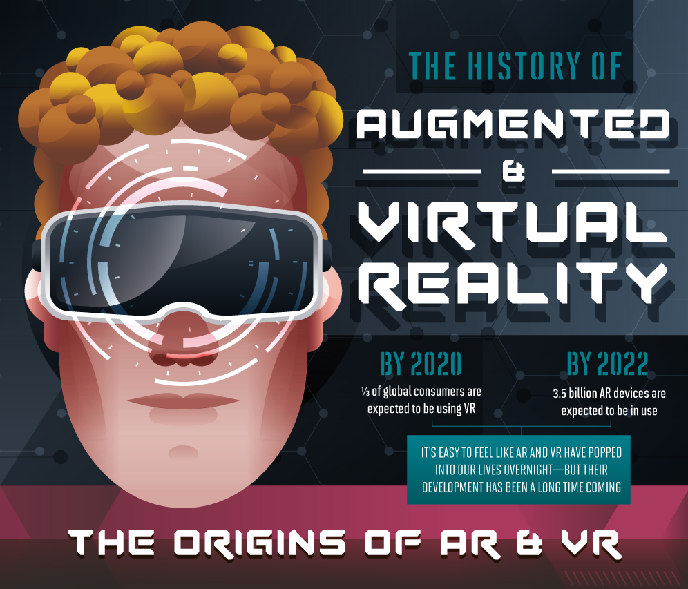 /the-history-of-augmented-and-virtual-reality-f4826ddd8a2 feature image