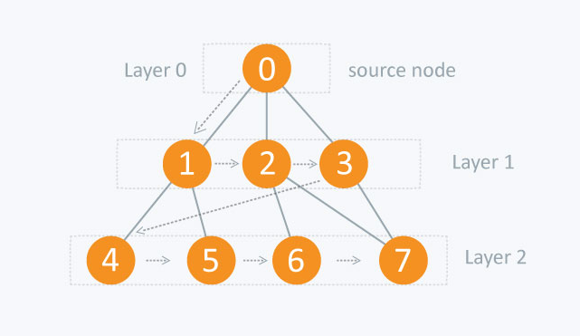 An intro to Data Structures: Graphs and its traversal algorithms - By