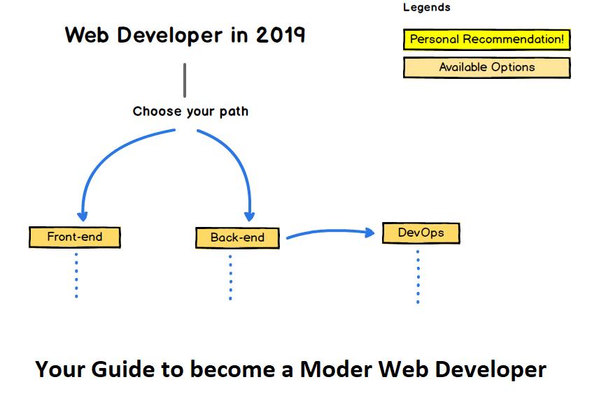 /the-2019-web-developer-roadmap-ab89ac3c380e feature image