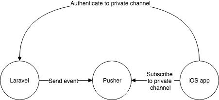 How to authenticate for Pusher through Laravel Passport (Part 1) - By