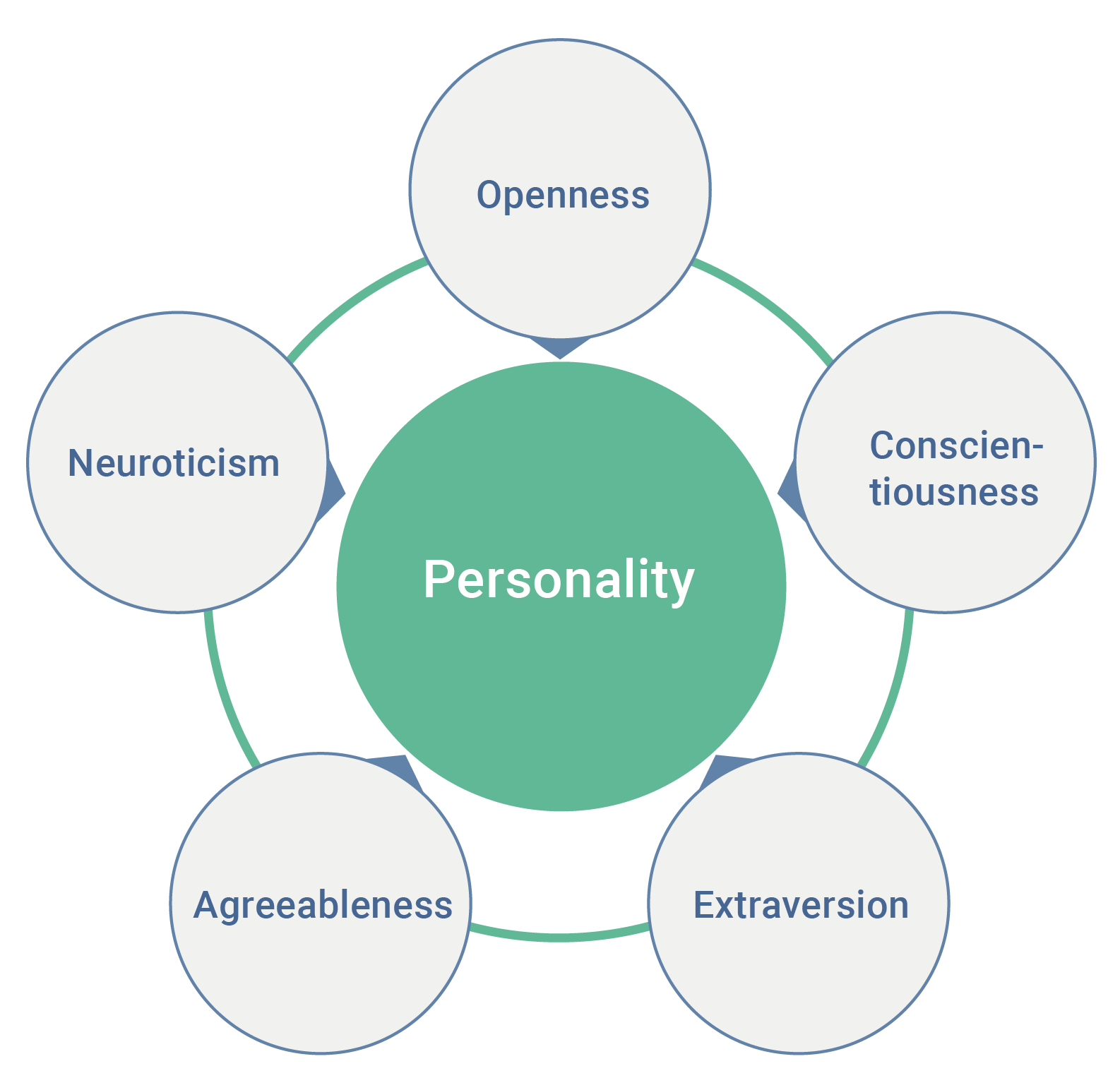 New Global Study Defines 4 Personality Types— From Self