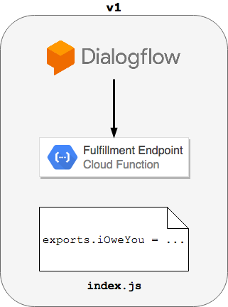 Migrating to the Dialogflow API v2 - By