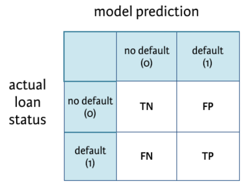 Idiot's Guide to Precision, Recall and Confusion Matrix - By