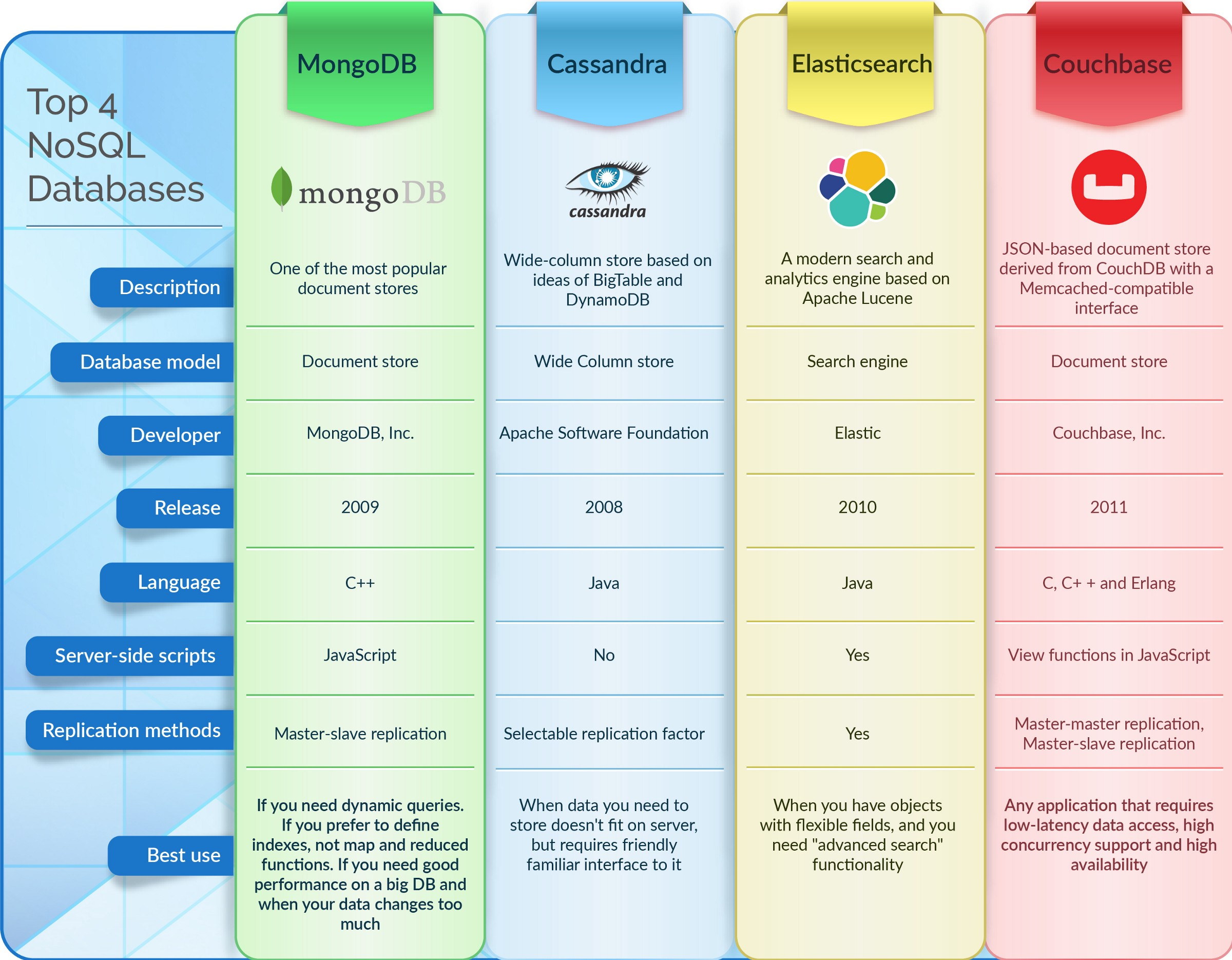 Top 4 NoSQL DataBases [Infographic] - By DashMagazine