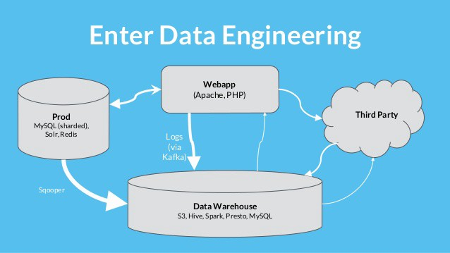 /sql-best-practices-designing-an-etl-video-1933665f9861 feature image
