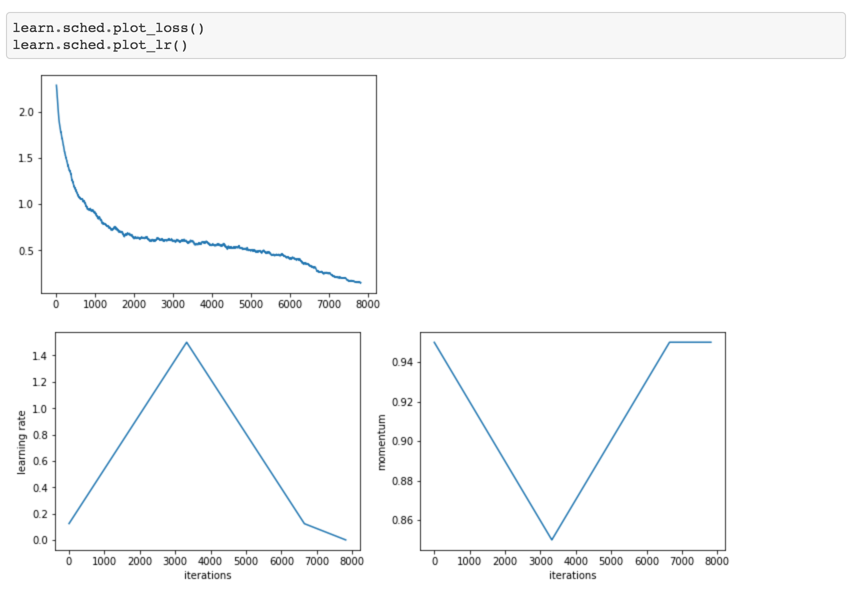 Training an Image Classifier from scratch in 15 minutes - By