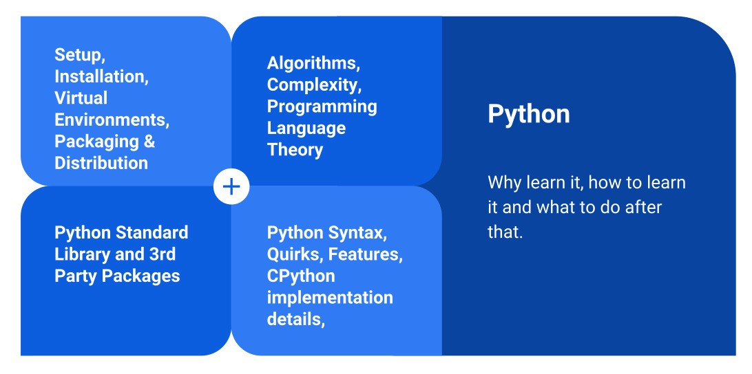 /a-realistic-roadmap-to-becoming-a-python-developer-ab5872959509 feature image