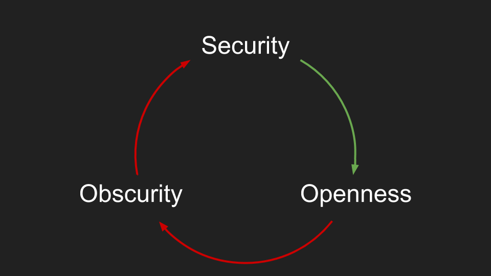 /security-obscurity-openness-55c14f7e9cc1 feature image