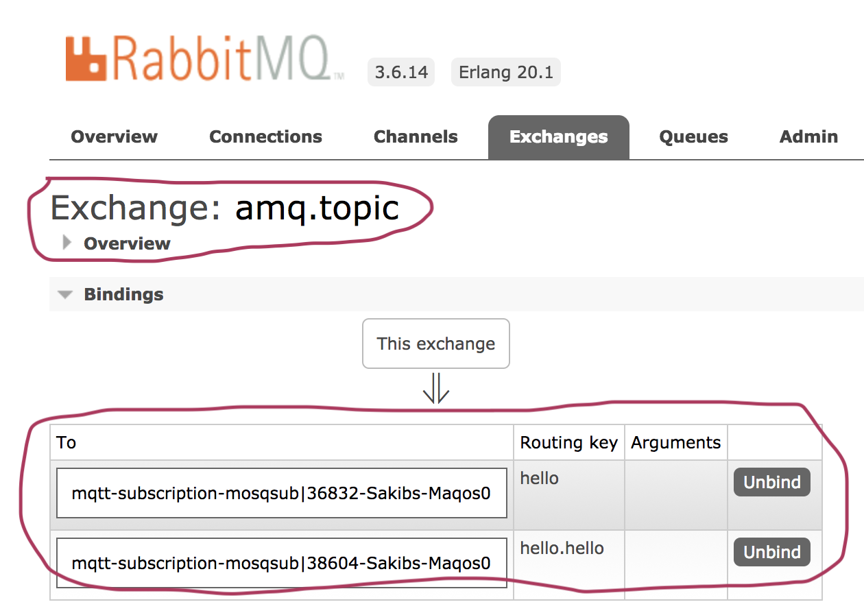 RabbitMQ, AMQP, MQTT & Rest of the world - By Sakib Sami