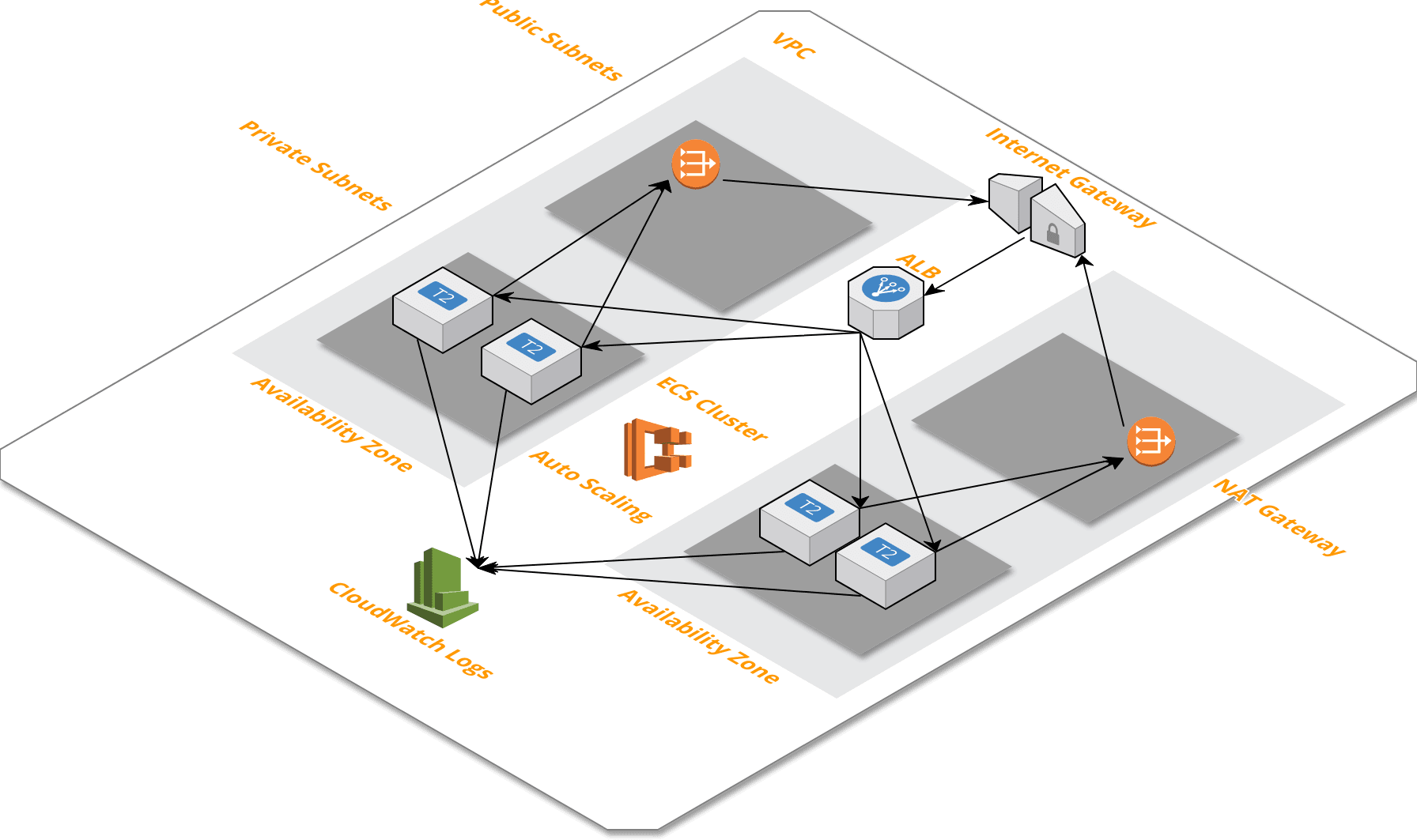 /the-services-stack-235cca4a15f7 feature image