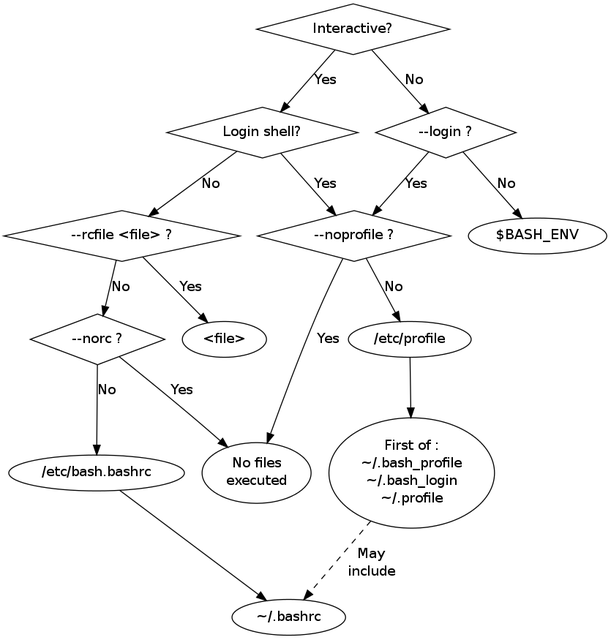 /bash-profile-vs-bashrc-vs-bin-bash-vs-etc-bash-tutorial-help-example-not-found-command-linux-mac-1c7f98c11186 feature image