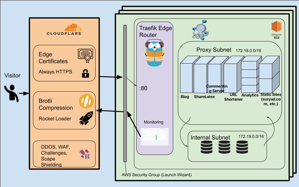 /building-a-scalable-highly-available-and-portable-web-server-icip3xhz feature image