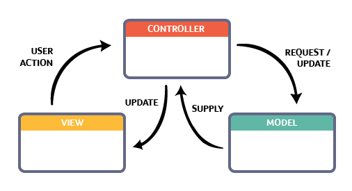 A Beginner's guide to Ruby on Rails MVC (Model View Controller) Pattern | Hacker Noon