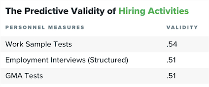 /the-science-behind-making-software-engineering-interviews-truly-predictive-of-job-performance-cfrn3yw3 feature image