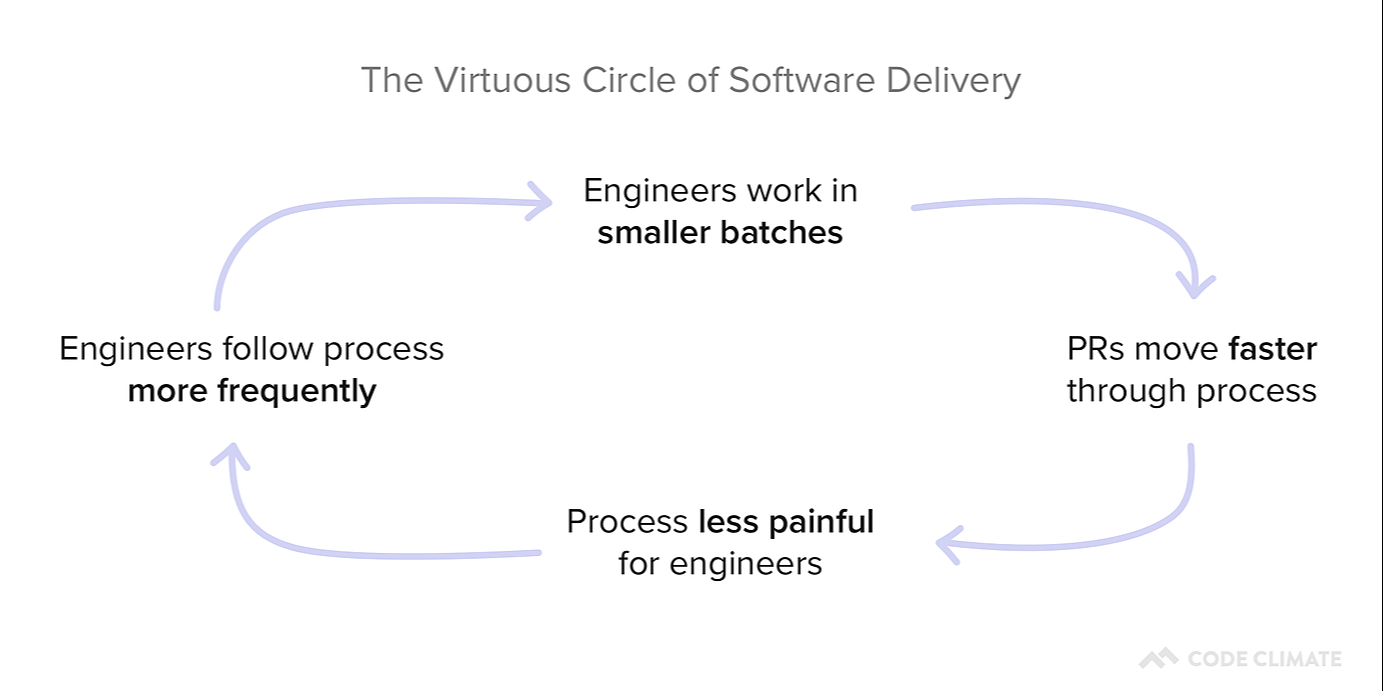 /the-virtuous-circle-of-software-delivery-to2hr30yd feature image