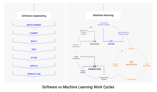 /why-software-engineering-processes-and-tools-dont-work-for-machine-learning-jd8i32zx feature image