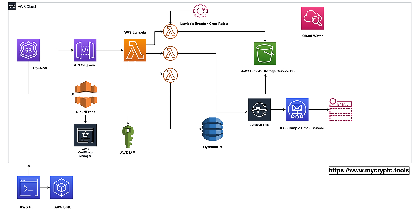 /how-mycryptotools-uses-aws-lambda-serverless-architecture-and-the-overview-of-aws-productsservice-ez7n3z3k feature image