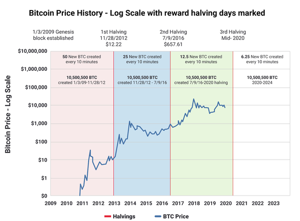 /could-the-bitcoin-halving-cause-a-price-halving-gl3r32fs feature image